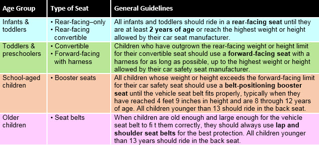 Always Read Your Car Seat Manual