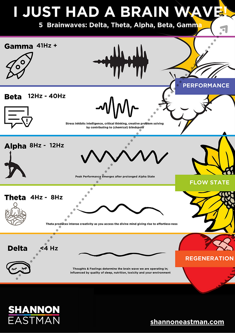 [INFOGRAPHIC] Flow State and Peak Performance using 5 Brainwaves