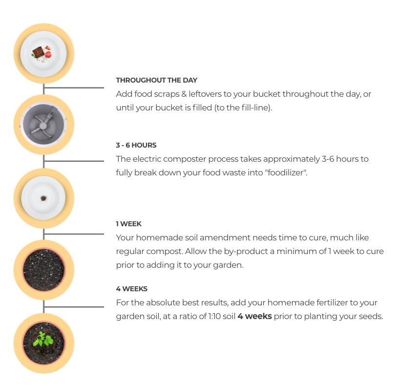 electric composter, zero-waste, food-waste management, food recycling, fertilizer, electric composter, soil amendment. DIY