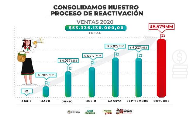Lotería de Boyacá consolida su reactivación y aumenta un 30 por ciento sus ventas en Octubre