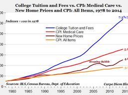 College costs keep going... Down?