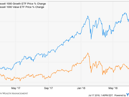 Is the Tide about to Change? - Value Stocks vs. Growth Stocks