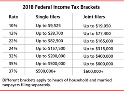 Tax Reform: How Will You Be Affected?