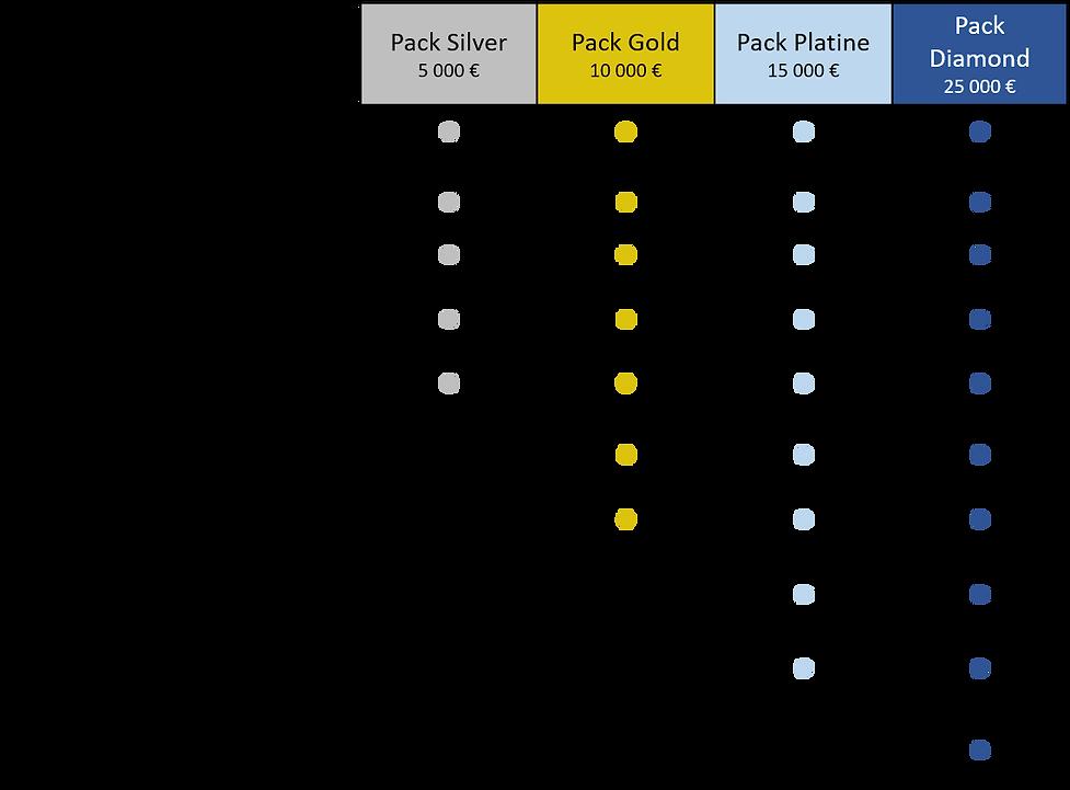 Comparatif des packs.png