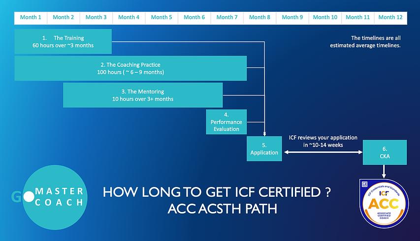 Howlongdoesittaketogetcertified_ICF_GoMasterCoach_ACC_ACSTH.webp