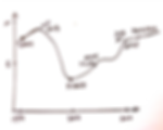 Life Map Graph GoMasterCoach.png