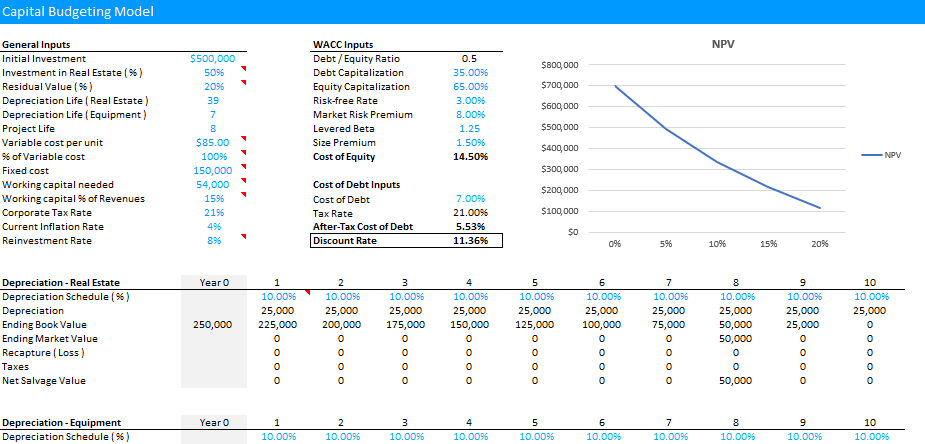 Capital Budgeting Model