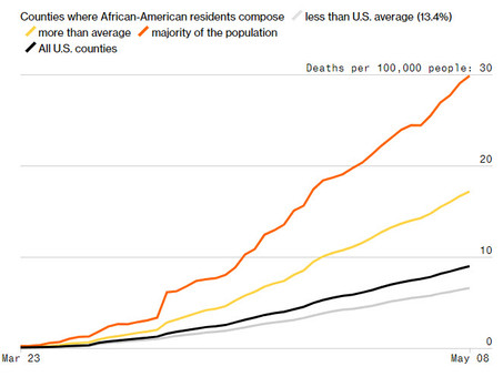 African American counties see 3x #covid19 death rates