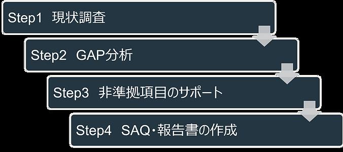 SAQ流れ.png