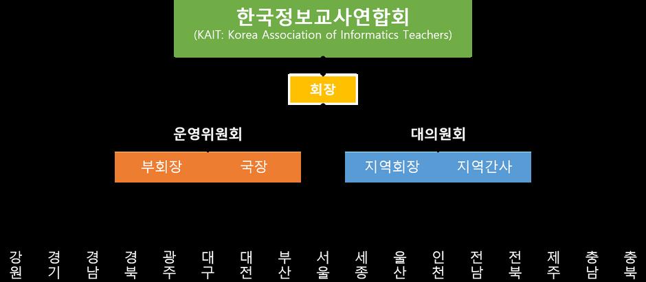한국정보교사연합회 조직도