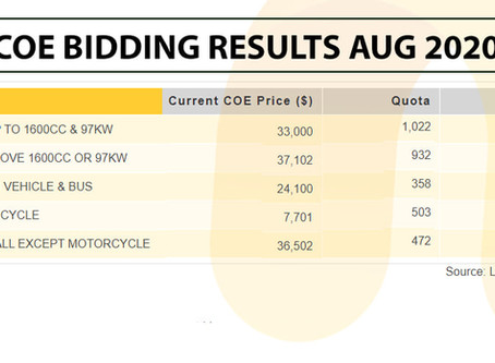 COE Bidding Results: August 2020 Analysis