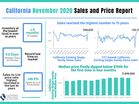 【カリフォルニア不動産マーケット 2020年11月】