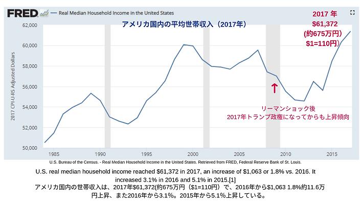 アメリカ平均世帯収入推移.png