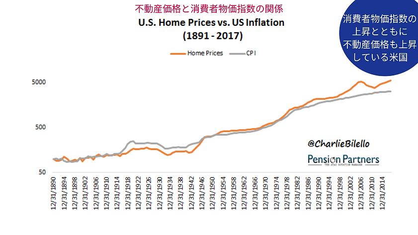 不動産価値とインフレ率推移.png