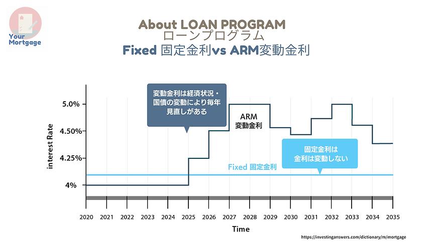 ローンプログラム Fixe vs arm.png