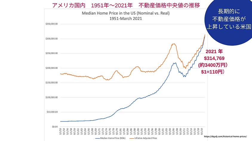 2021 不動産価格中央値の推移.png
