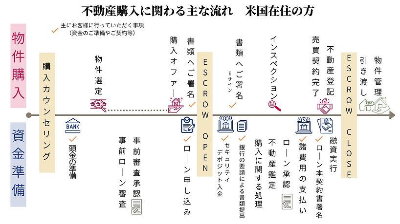 loan process 不動産購入流れ.jpg