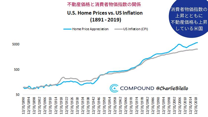 米国不動産価値・消費者物価指数.png