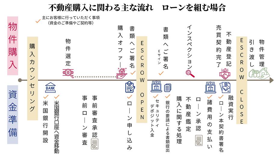 loan process 不動産購入流れ (1).png