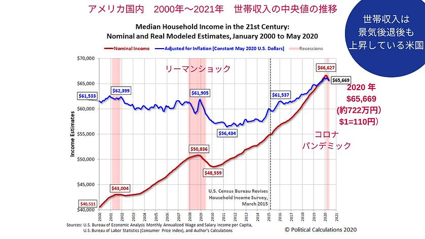 21世紀世帯収入中央値の推移.png