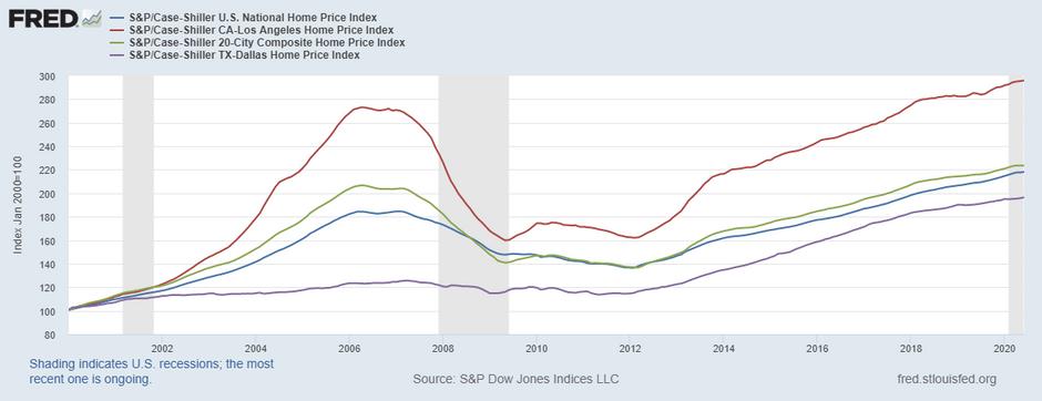 6月S&Pコアロジック・ケース・シラー住宅価格指数ー前年比3.46%上昇