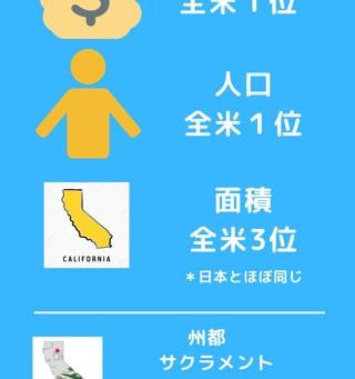 【カリフォルニア州概要】インフォグラフィックでカリフォルニア州早わかり!