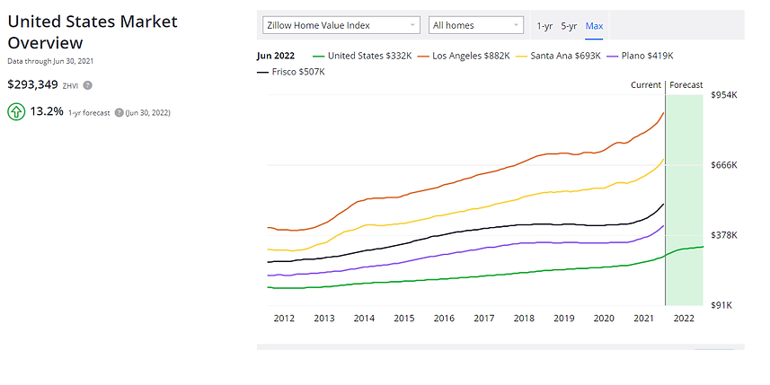 2021.6 Zillow home value overview.png