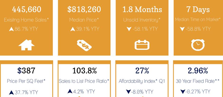 【カリフォルニア不動産マーケット 販売価格上昇中!2021年5月】