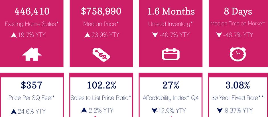 【カリフォルニア不動産マーケット 一年で20%上昇中!2021年3月】