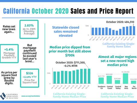 【カリフォルニア不動産マーケット 2020年10月】