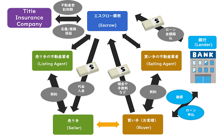 不動産相関図.png