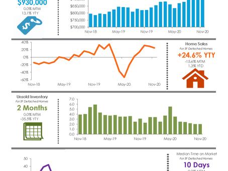 【2020年11月】  カリフォルニア州 主要エリアのマーケット情報ーオレンジ郡