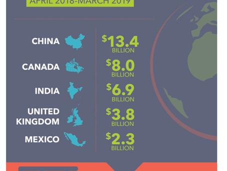 【アメリカ不動産ー海外からの購入 多い国は?第1位中国 第2位はカナダ、第3位は??】