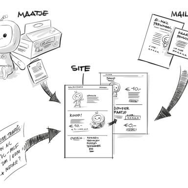 concept KPN MCF