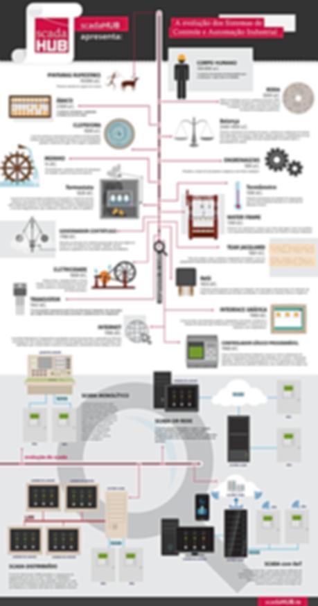 infograficoscada.png