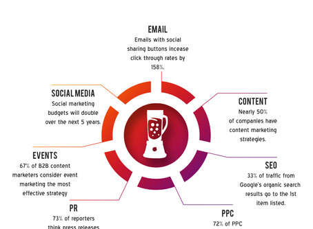 Trends in the Marketing Mix