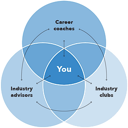 YOU-VennDiagram_Infographic_Outline.png