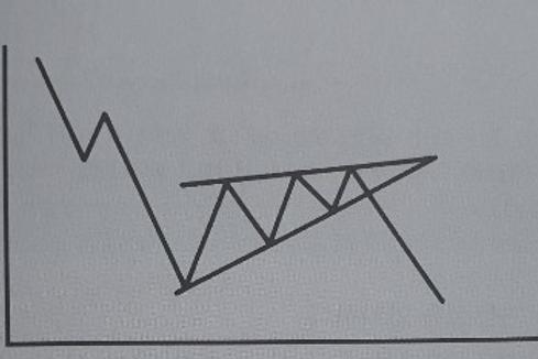 왜 차트에서 패턴을 찾지 못하는걸까