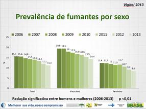 O Brasil está fumando menos!