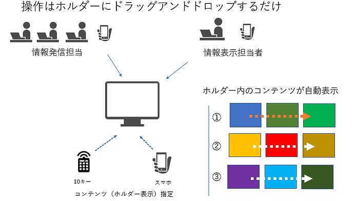 DS-Officeサイネージはホルダーにドラッグアンドドロップするだけの簡単操作
