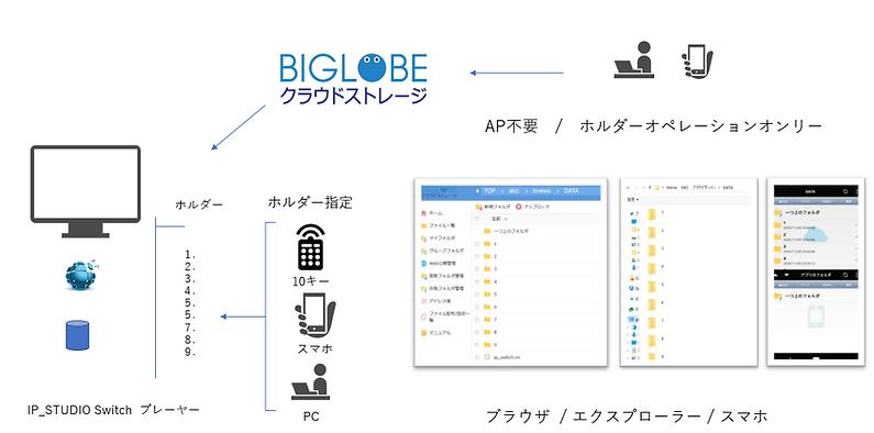 BIGLOBEを利用して簡単にデジタルサイネージ配信ができます。ホルダーにドラッグアンドドロップするだけの簡単操作