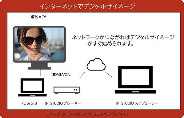 クラウドすtストレージを利用したデジタルサイネージがよ用意に安価に始められます。
