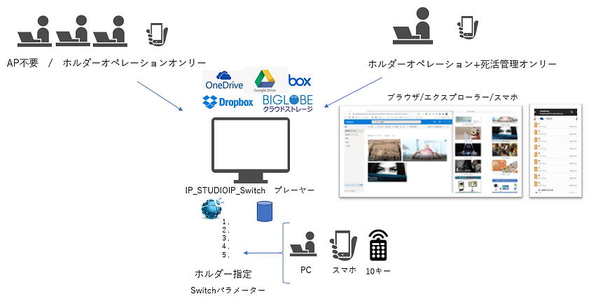 DX時代の緊急情報配信表示システムです。ネットワークをクラウドストレージを利用します。マルチデバイス対応で柔軟で災害時にもタフなシステムです。