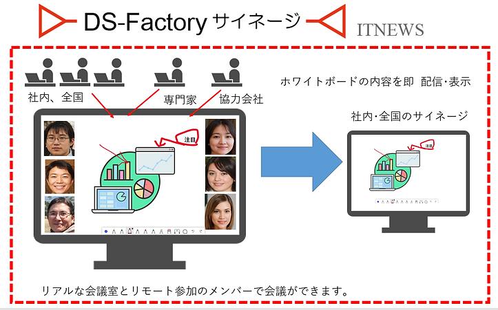 無料のマイクロソフトホワイトボードソフトウェアを利用して、会議の情報を配信できます。