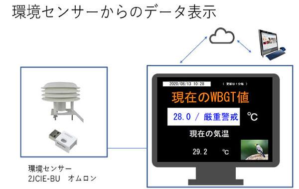 デジタルサイネージで現場のWBGT値を表示。各種情報もリアルタイムに伝達します