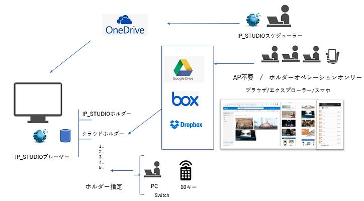 OneDrive以外のクラウドストレージも利用できます。