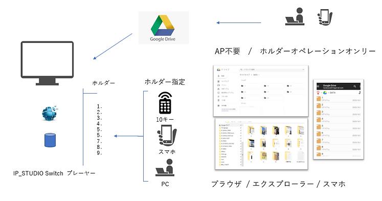 GoogleDriveを利用して簡単にデジタルサイネージ配信ができます。ホルダーにドラッグアンドドロップするだけの簡単操作