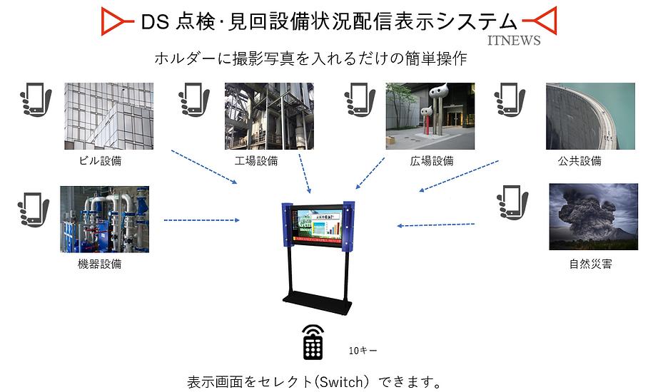 スマホで撮った写真をほホルダーに入れるだけの簡単操作の点検・見回設備状況配信表示システム