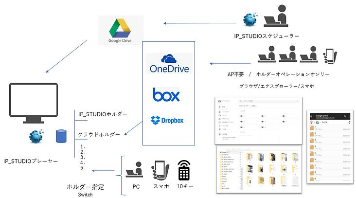 GoogleDrive以外のクラウドストレージも利用できます。