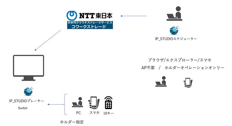 NTT東日本のクラウドストレージcoworks対応IP_STUDIO
